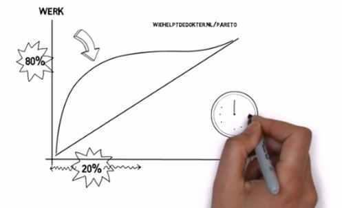 Pareto whiteboard animatie